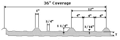 RWP Wall Panel Dimensions